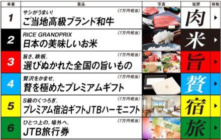 7万円相当の高額賞品が合計100名様に当たる豪華懸賞!!!
